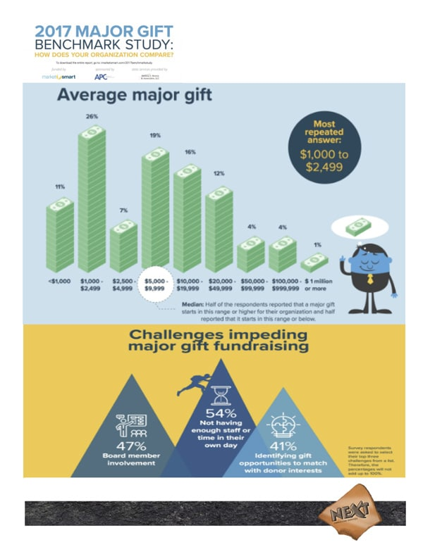 Major-Gift-Benchmark-Study