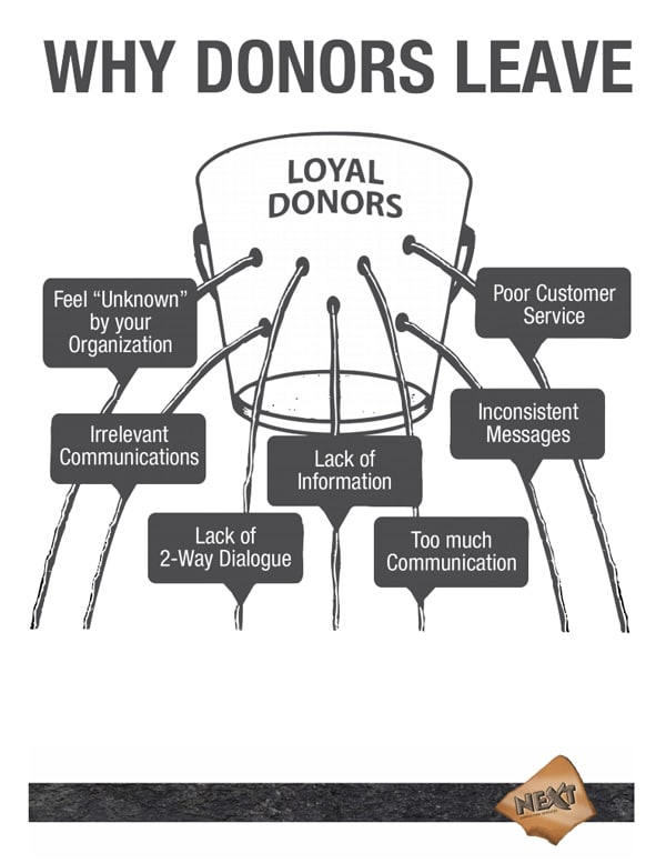 Why-Donors-Leave